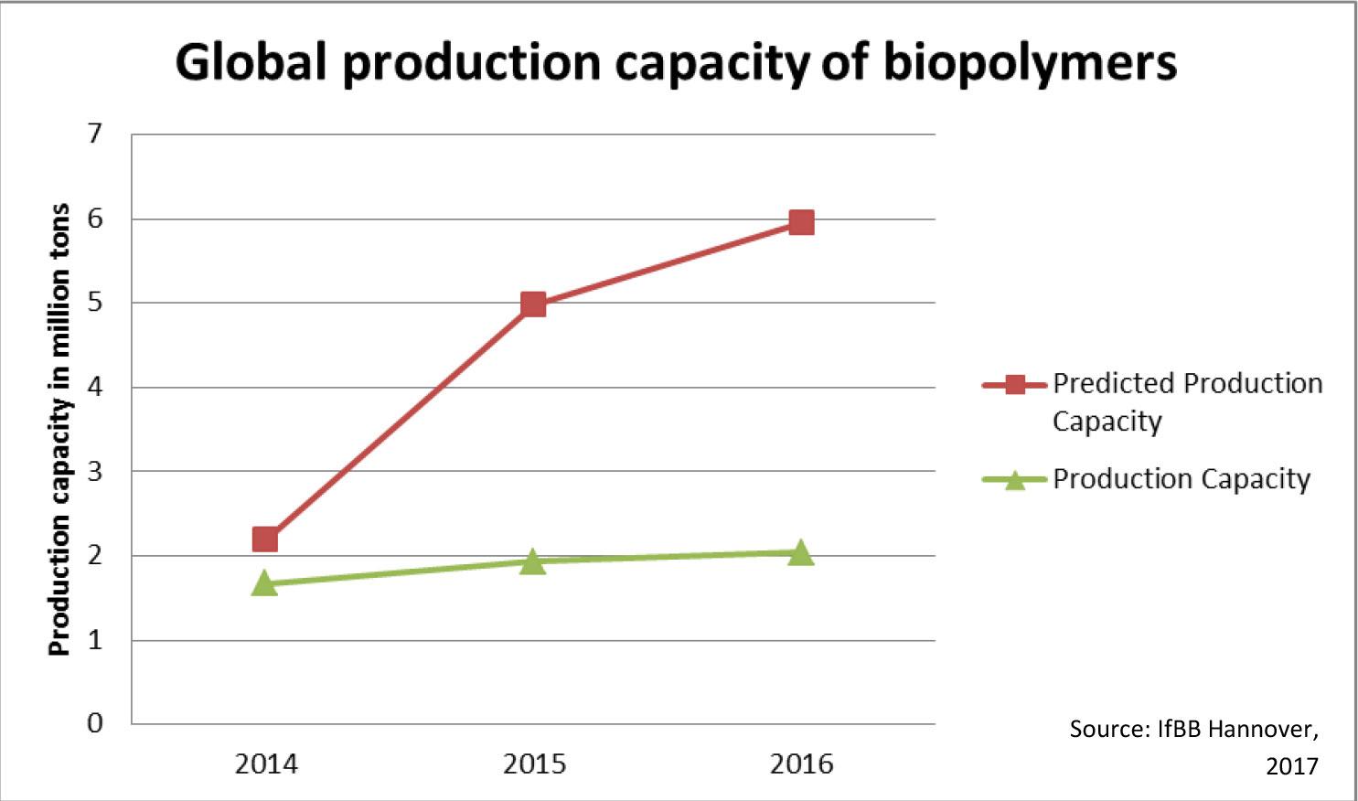 Cross-border cooperation in biobased materials