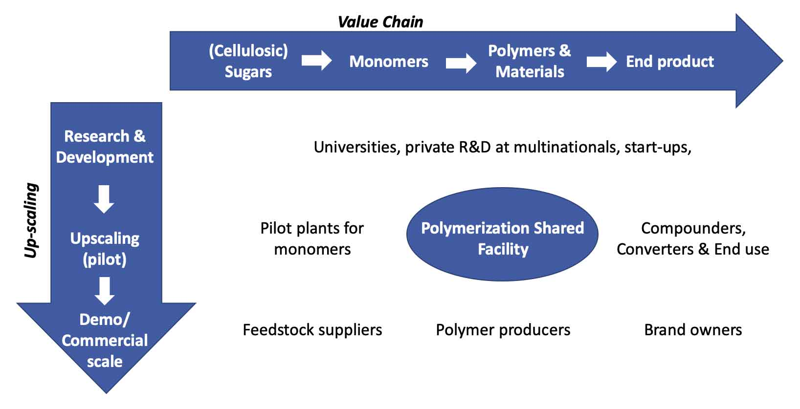 Diagram Polymerization Shared Facility