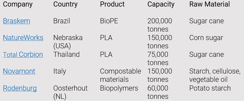 Bioplastics on course 6