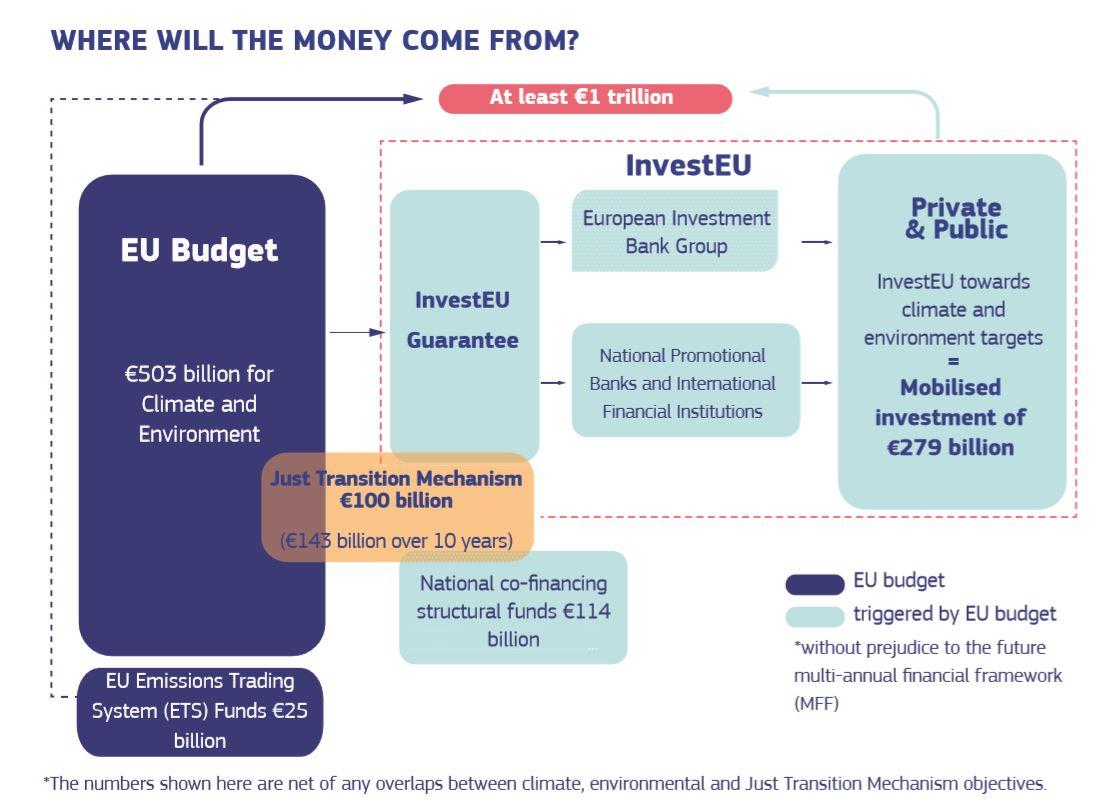 European green deal: Old versus new economy 3