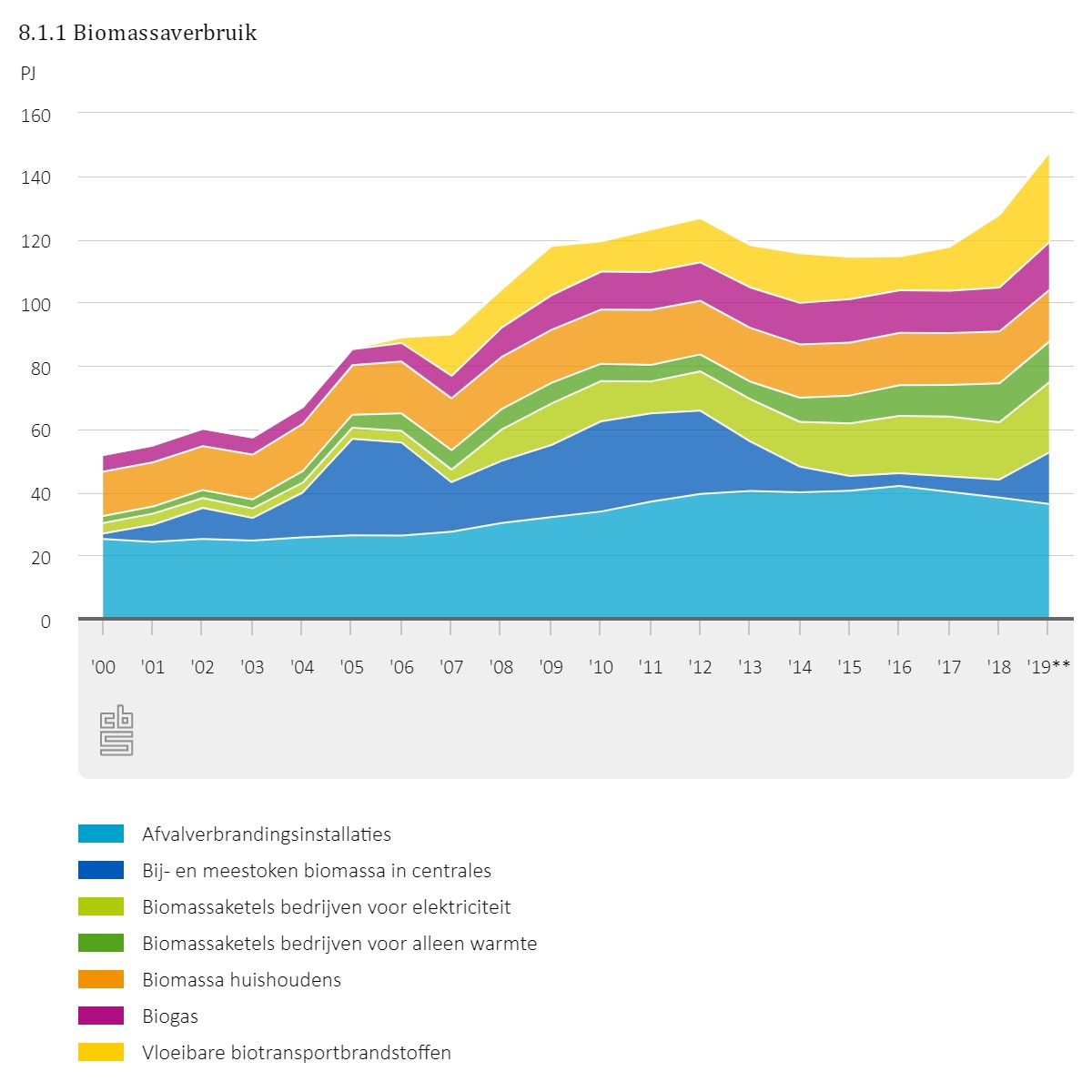 Biomass: permanent part of the Dutch energy mix in 2050? 4